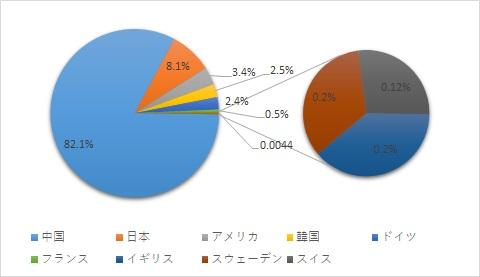EVに関するCN特許出願人の国別割合