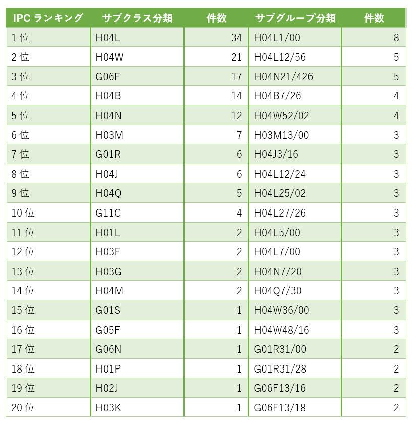 ハイシリコン(海思)の中国特許に付与されるIPC分類ランキング