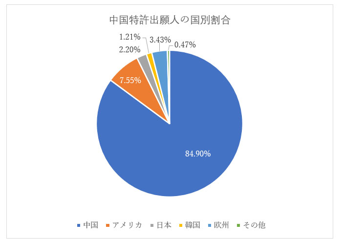 人工知能技術に関する中国特許出願人国別割合