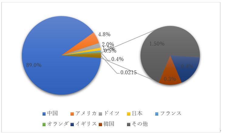 3Dプリンターに関する中国特許出願人の国別割合