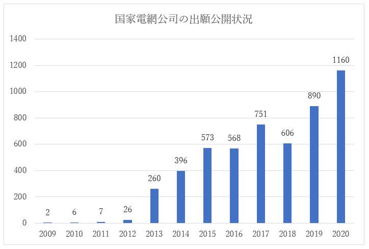 人工知能技術に関する国家電網公司の中国特許出願公開状況