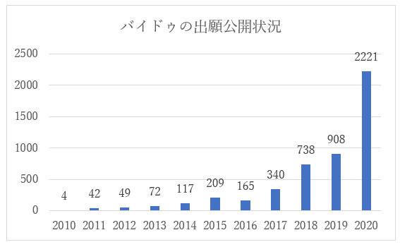 人工知能技術に関するバイドゥの中国特許出願公開状況