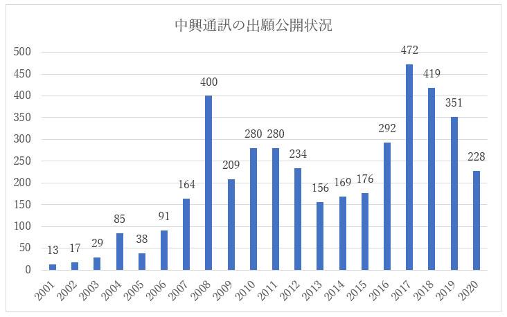 人工知能技術に関する中興通訊の中国特許出願公開状況