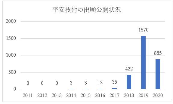 人工知能技術に関する平安技術の中国特許出願公開状況