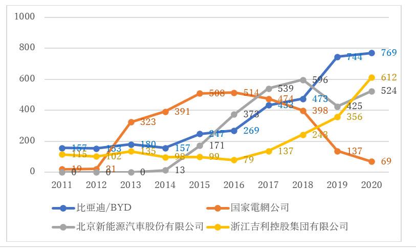中国現地出願人の特許公開推移