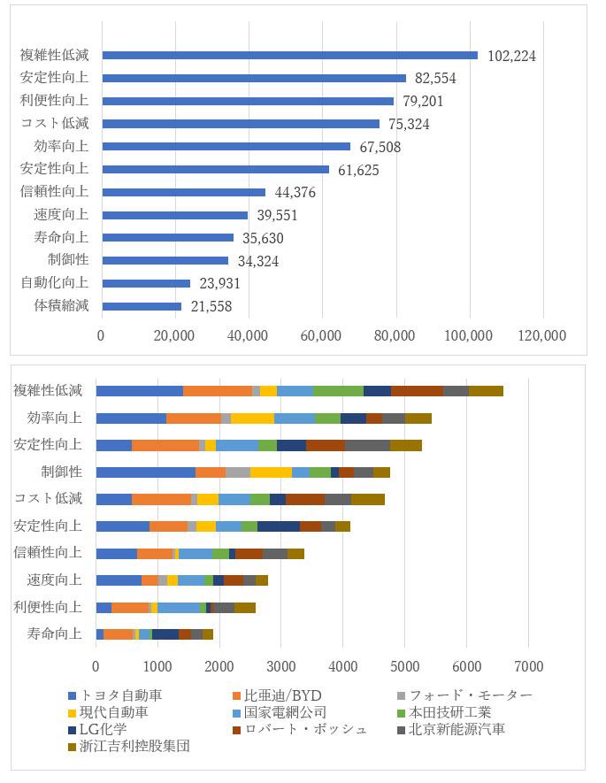EVに関する技術効果/課題ごとの中国特許公開件数