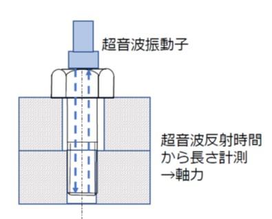 超音波による軸力測定