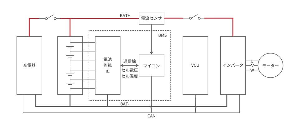 小型電動車のシステム構成