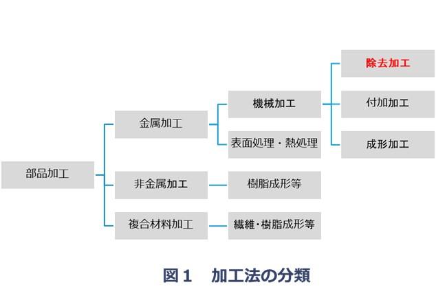 加工方法の分類と除去加工の位置づけ