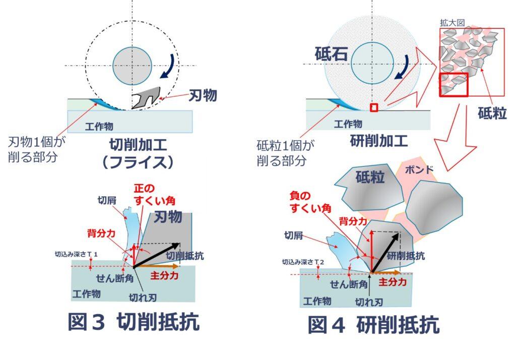 切削抵抗と研削抵抗の比較