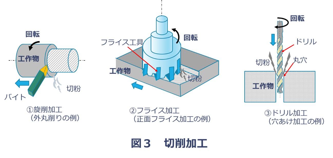 切削可能の種類(旋削加工、フライス加工、ドリル加工)