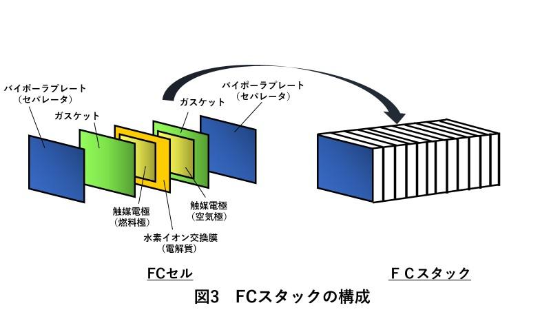 FCスタック(燃料電池スタック)の構成