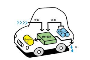 燃料電池スタック(FCスタック)の解説