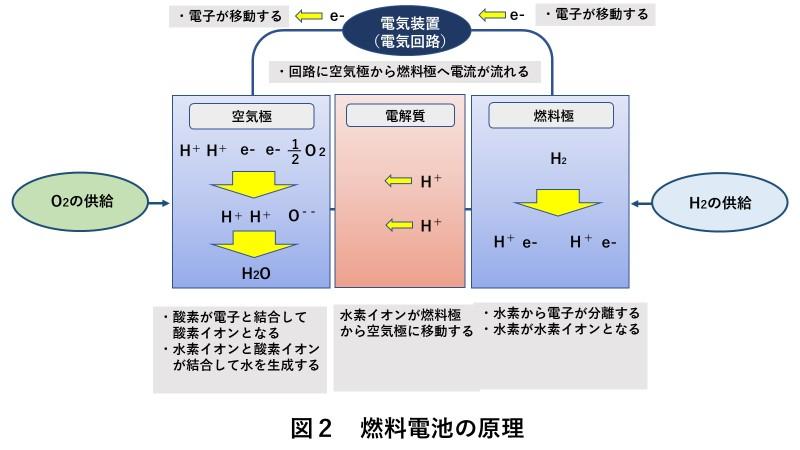 燃料電池の原理