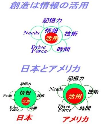 造像は情報の活用(日本とアメリカの比較)