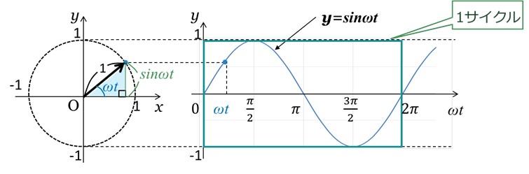 y=sinωtの1サイクル(周波)
