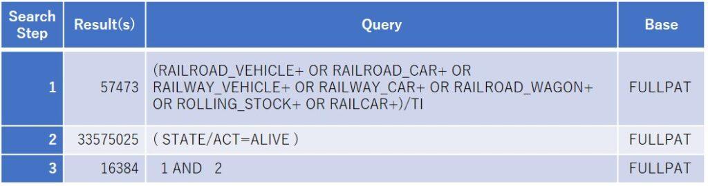 鉄道車両特許(グローバルランキング)