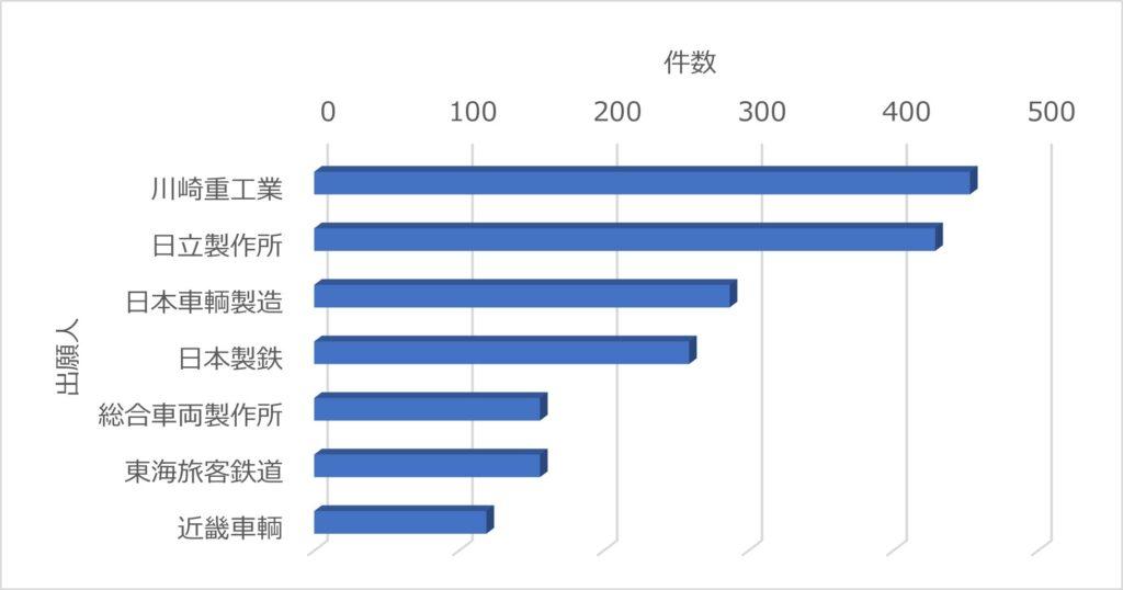 鉄道車両で検索した場合の出願件数ランキング(日本特許)川崎重工/日立製作所/日本車輛製造/日本製鉄/総合車両製作所/東海旅客鉄道/近畿車輌