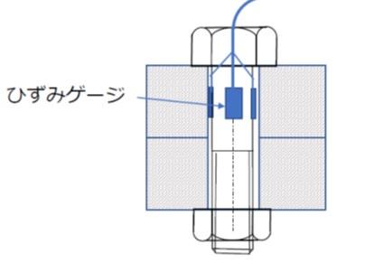 ひずみゲージによる軸力測定