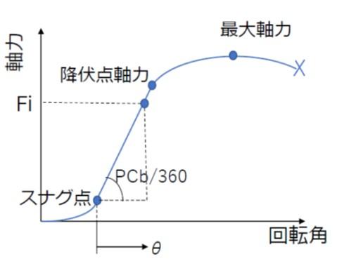 弾性域締付けにおける軸力勾配