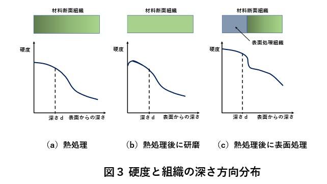 硬度と組織の深さ方向分布