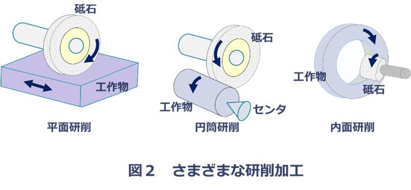 研削加工の種類