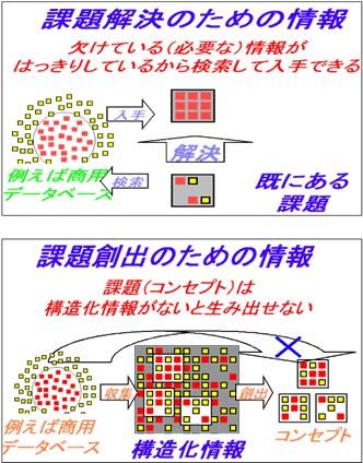 課題解決のための情報と課題創出のための情報