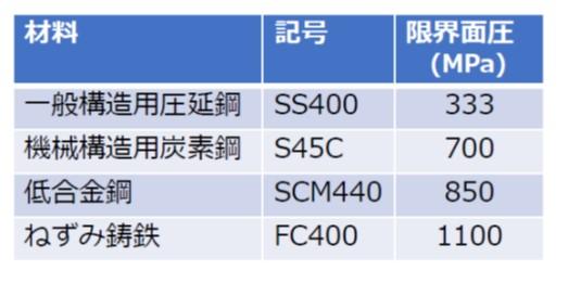 種材料の限界面圧(一般構造用圧延鋼/機械構造用炭素鋼/低合金鋼/ねずみ鋳鉄)