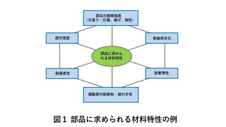 部品に求められる材料特性の例