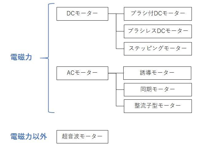 モーターの分類(種類)