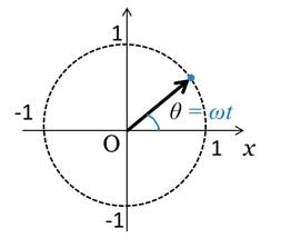 位相角と角速度の関係