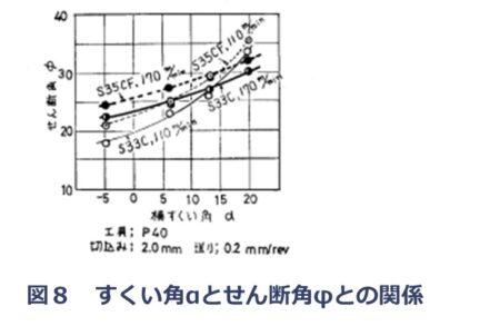 すくい角αとせん断角φの関係
