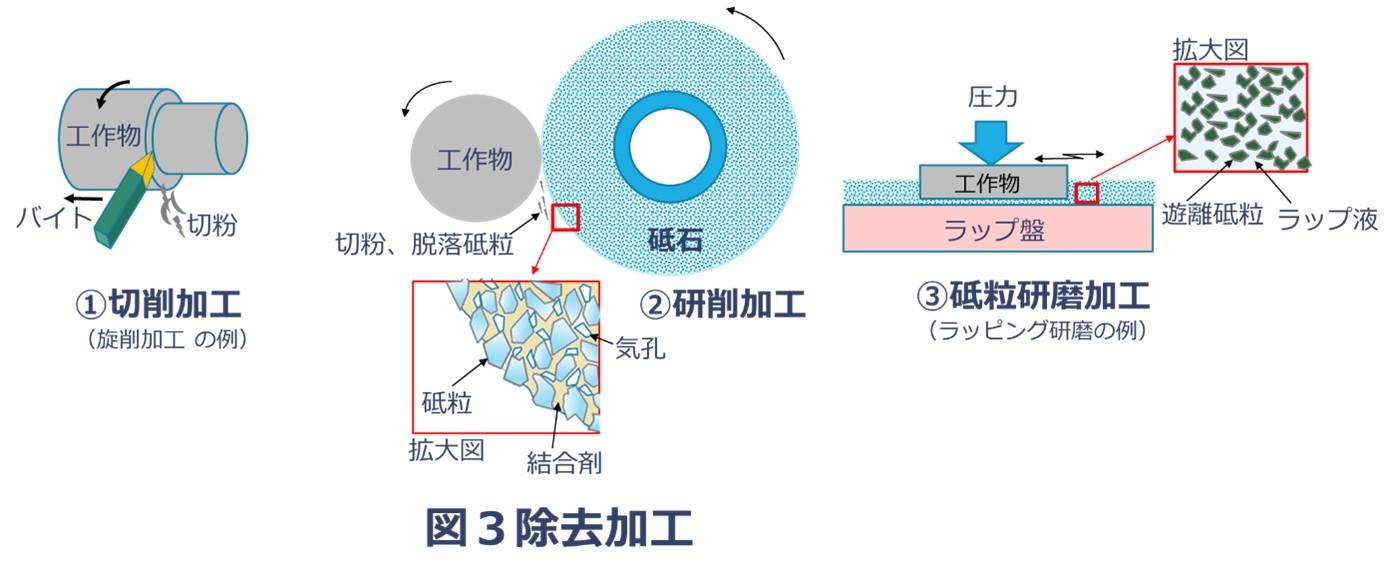 除去加工の種類(切削、研削、砥粒研磨のイメージ)