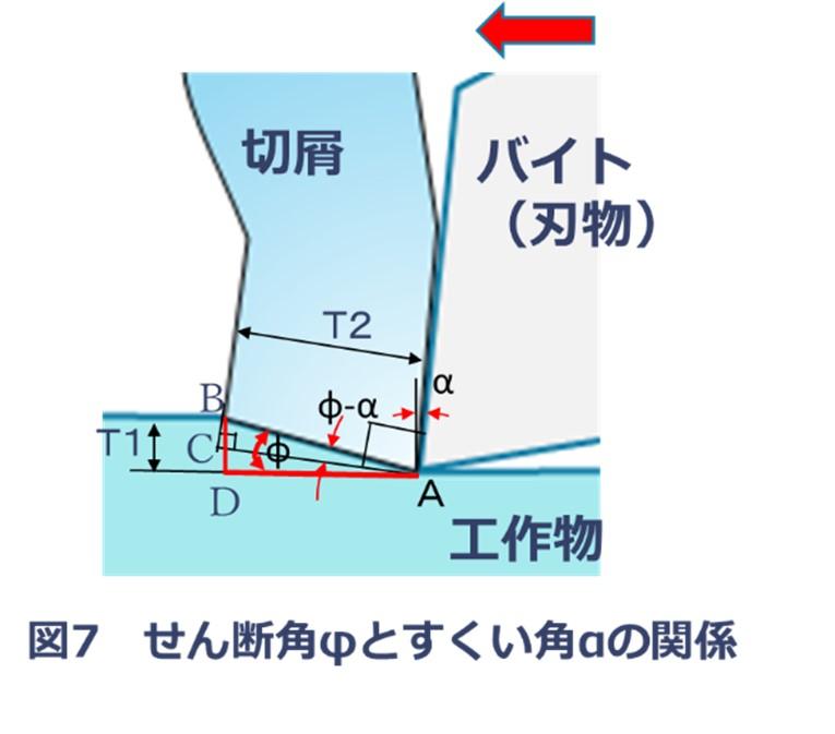 せん断角φとすくい角αの関係