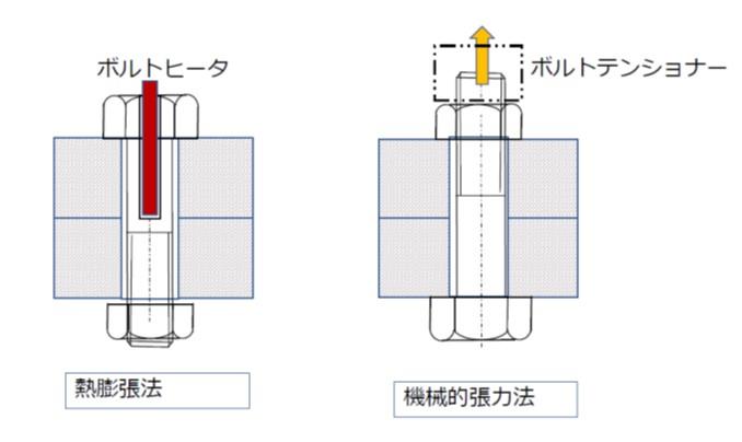 伸び管理による締付方法(熱膨張法と機械的張力法)