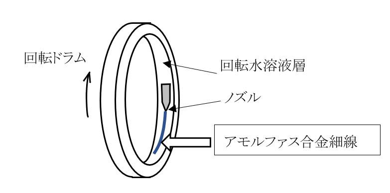 回転液中紡糸法