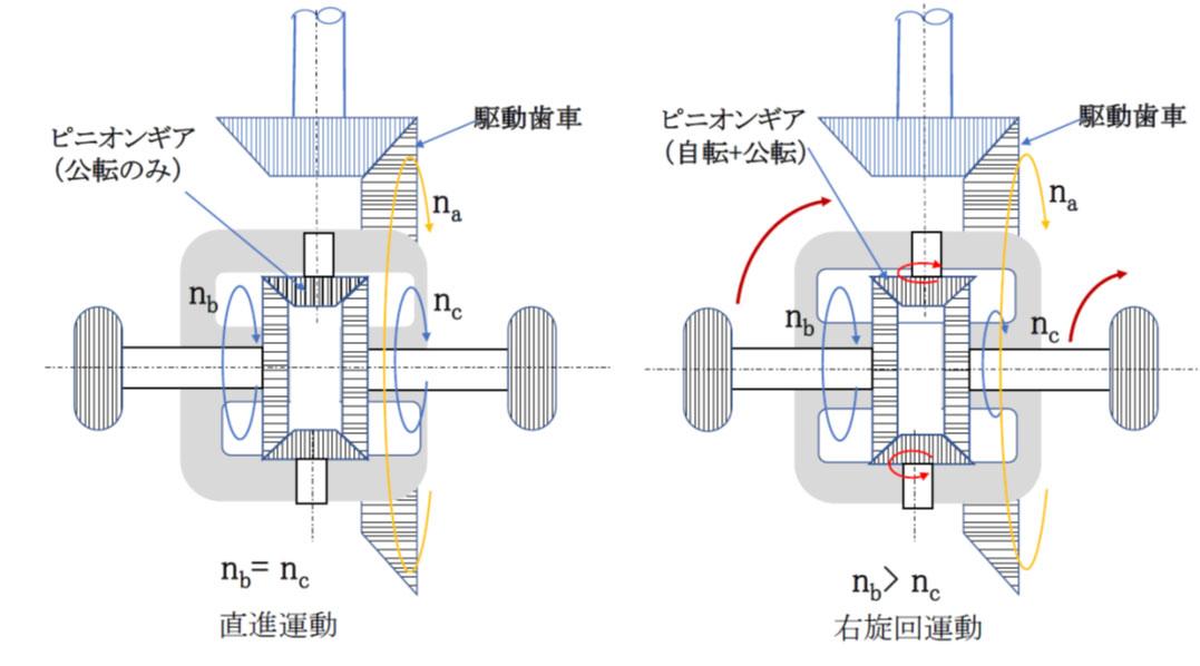 差動歯車装置(自動車駆動輪用)