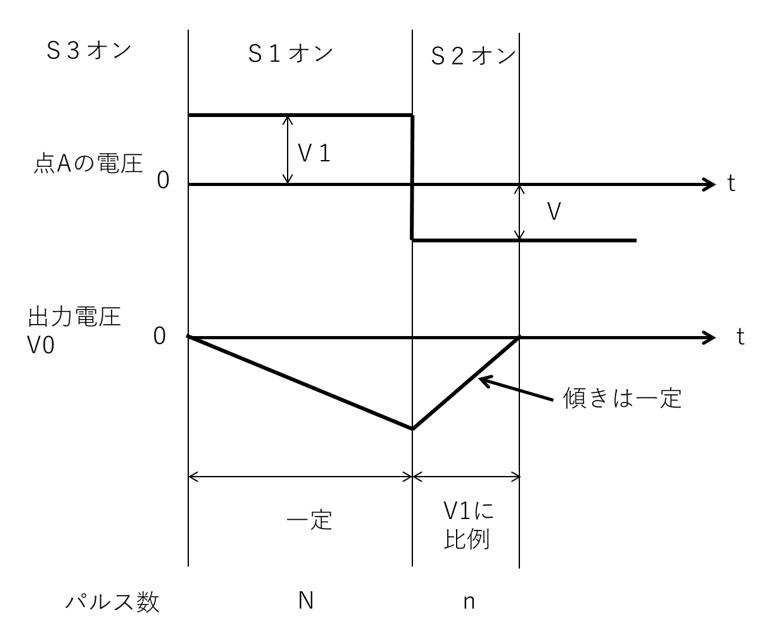 2重積分型A-D変換回路の動作原理