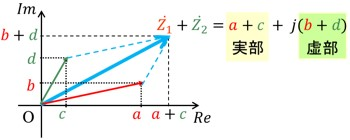 複素数の計算方法ベクトルの和