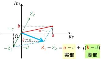 電気数学の基礎知識 複素数の減算