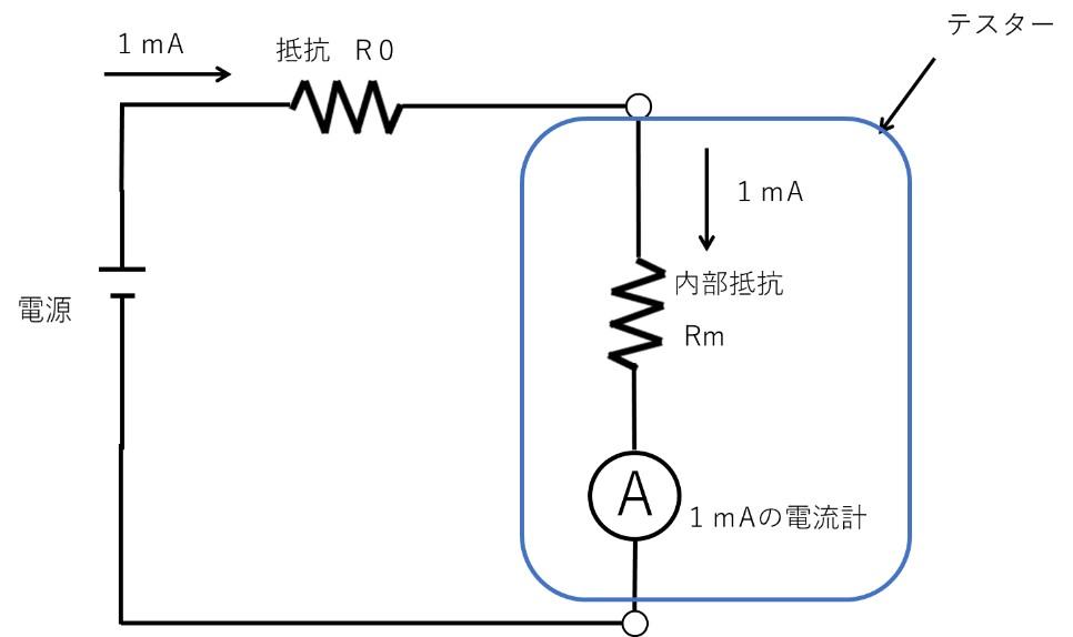 直流電流の測定