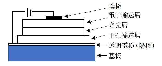 有機EL素子の構造