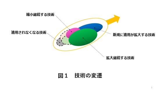 水素エンジンの技術の変遷