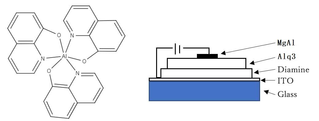 キノリノラト錯体の構造と実際に使われる2層EL素子の構造