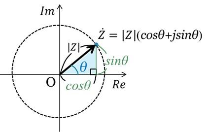 三角関数表示
