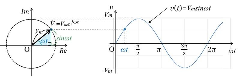 交流電圧を指数関数で表した図と三角関数で表した図