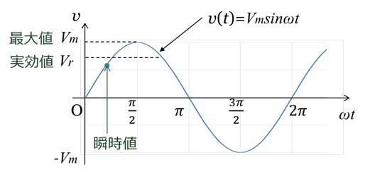 交流電圧v(t)=Vmsinωt