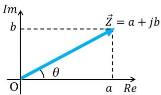 電気数学の基礎知識(複素数とベクトル)