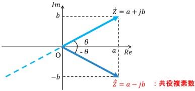 共役複素数図