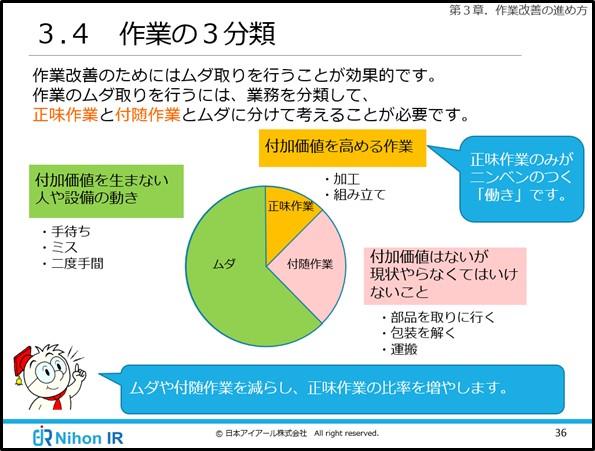 トヨタ生産方式の教育コンテンツ(作業の3分類)